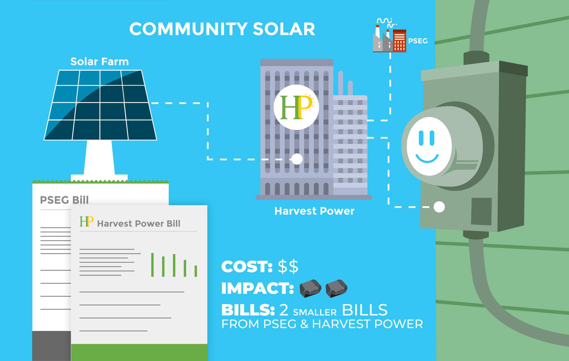 community solar comparison - after